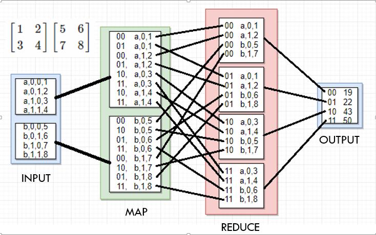 Matrix Multiplication in Hadoop – Kyle Codes
